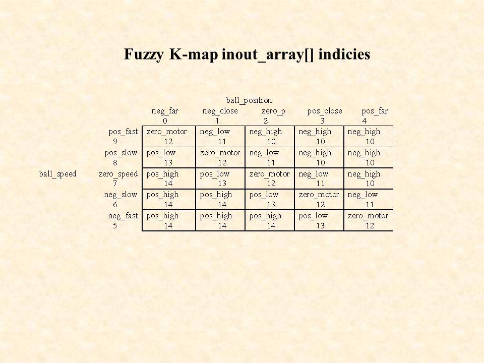 Fuzzy K-map inout_array[] indicies